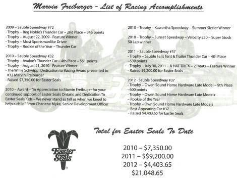 List of Racing Accomplishments up to Dec 31, 2012